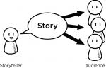これからのマーケティングにストーリー・物語が必要なワケ