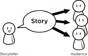 ST001: Figure 2.1